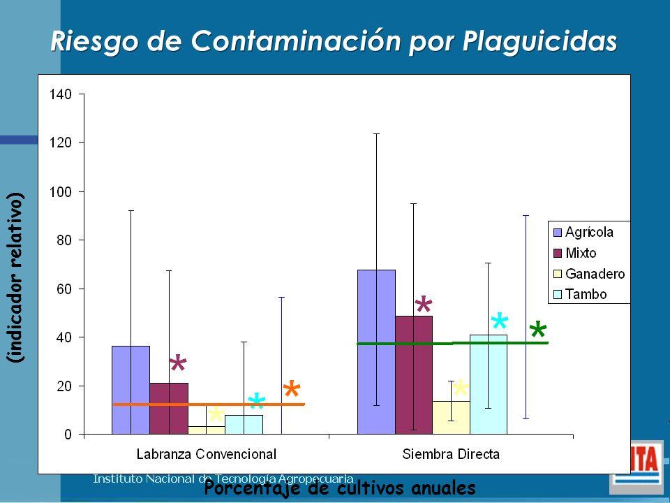 Porcentaje de cultivos anuales (indicador relativo) Riesgo de Contaminación por Plaguicidas