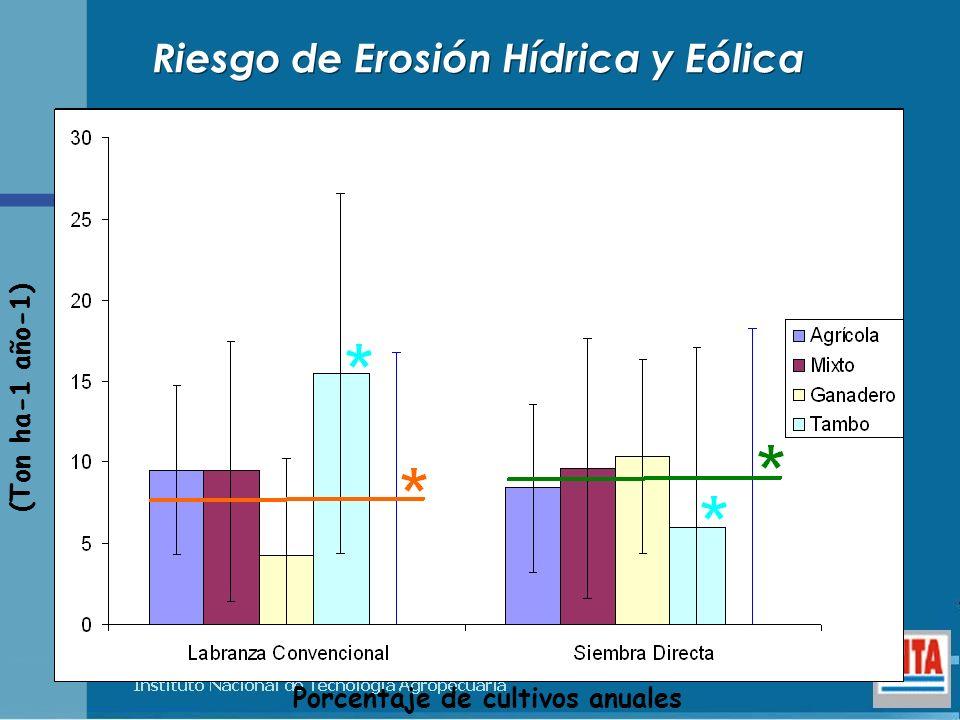 Porcentaje de cultivos anuales (Ton ha-1 año-1) Riesgo de Erosión Hídrica y Eólica