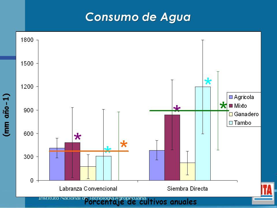 Porcentaje de cultivos anuales (mm año-1) Consumo de Agua