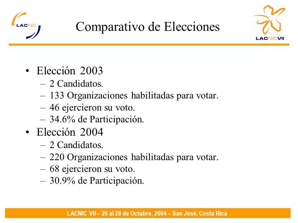 LACNIC VII – 26 al 28 de Octubre, 2004 – San José, Costa Rica Comparativo de Elecciones Elección 2003 –2 Candidatos.