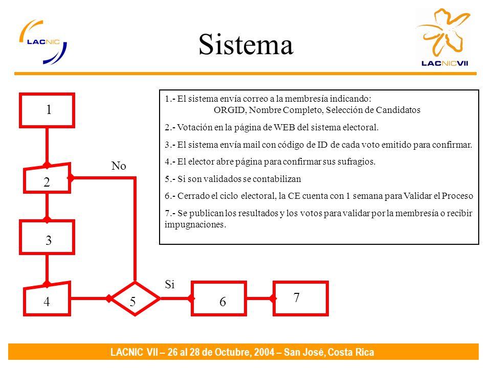 LACNIC VII – 26 al 28 de Octubre, 2004 – San José, Costa Rica Sistema 1.- El sistema envía correo a la membresía indicando: ORGID, Nombre Completo, Selección de Candidatos 2.- Votación en la página de WEB del sistema electoral.