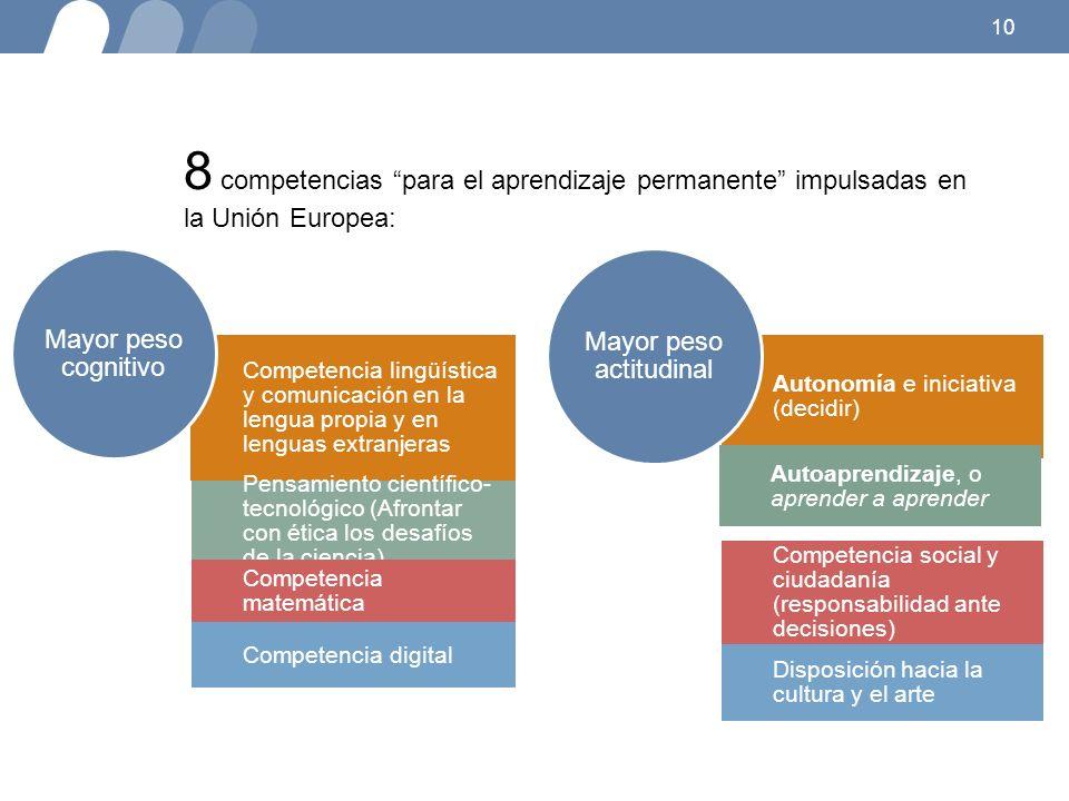 10 8 competencias para el aprendizaje permanente impulsadas en la Unión Europea: Competencia lingüística y comunicación en la lengua propia y en lenguas extranjeras Pensamiento científico- tecnológico (Afrontar con ética los desafíos de la ciencia) Competencia matemática Competencia digital Mayor peso cognitivo Autonomía e iniciativa (decidir) Autoaprendizaje, o aprender a aprender Competencia social y ciudadanía (responsabilidad ante decisiones) Disposición hacia la cultura y el arte Mayor peso actitudinal