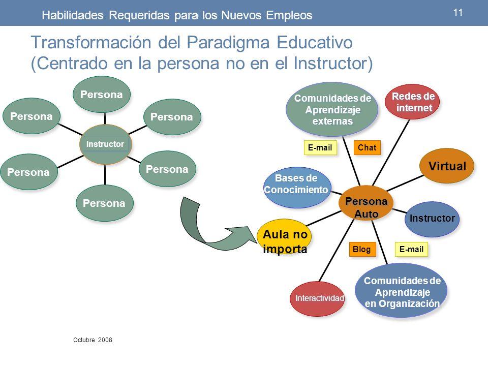 Transformación del Paradigma Educativo (Centrado en la persona no en el Instructor) 11 Octubre 2008 Habilidades Requeridas para los Nuevos Empleos Per