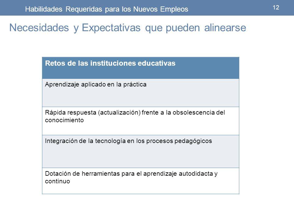 Retos de las instituciones educativas Aprendizaje aplicado en la práctica Rápida respuesta (actualización) frente a la obsolescencia del conocimiento