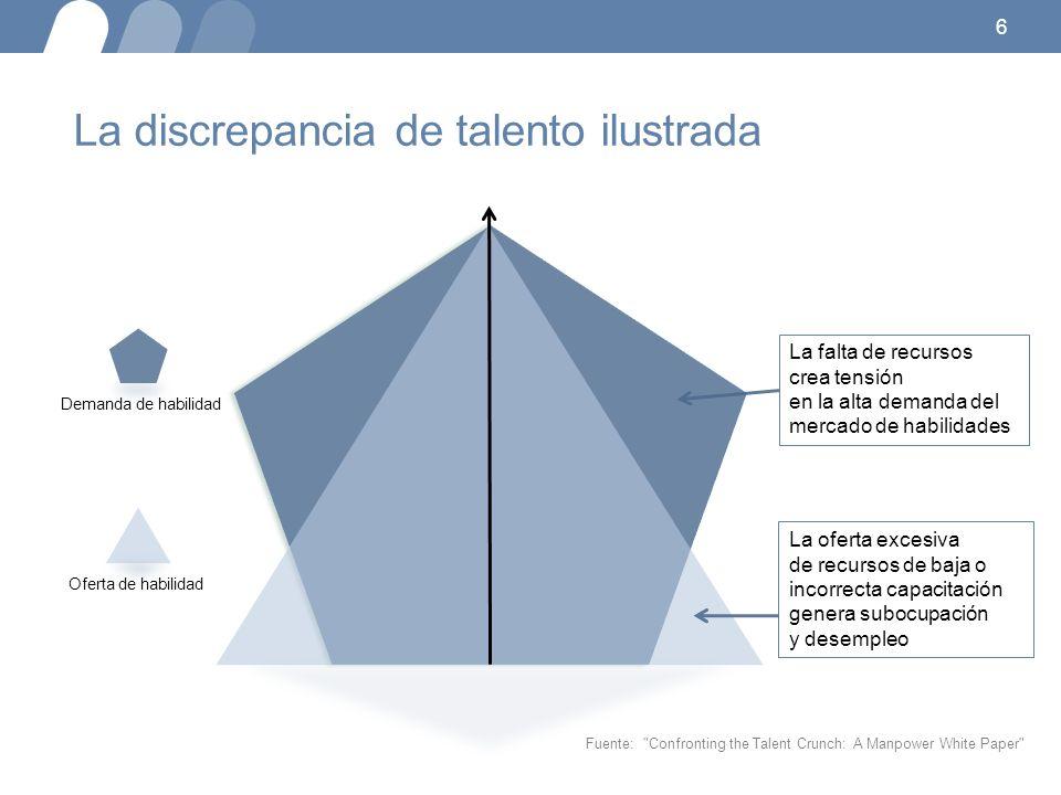 6 La falta de recursos crea tensión en la alta demanda del mercado de habilidades La oferta excesiva de recursos de baja o incorrecta capacitación gen