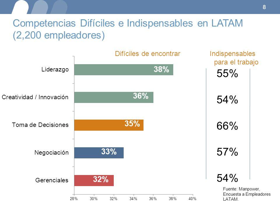 8 38% 36% 35% 33% 32% 55% 54% 66% 57% 54% Fuente: Manpower, Encuesta a Empleadores LATAM. Competencias Difíciles e Indispensables en LATAM (2,200 empl