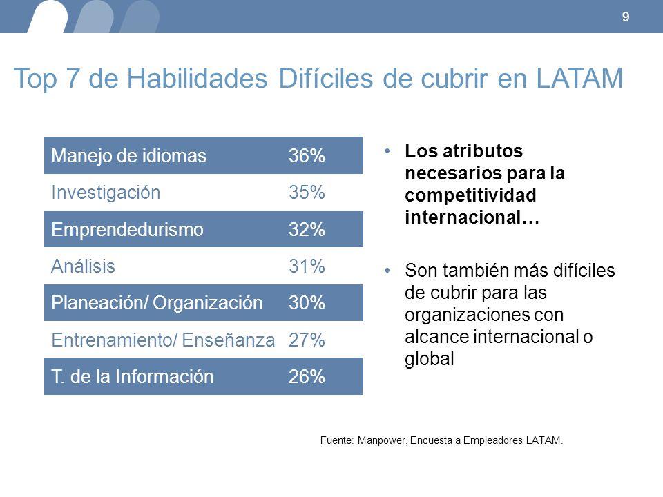 9 Top 7 de Habilidades Difíciles de cubrir en LATAM Los atributos necesarios para la competitividad internacional… Son también más difíciles de cubrir