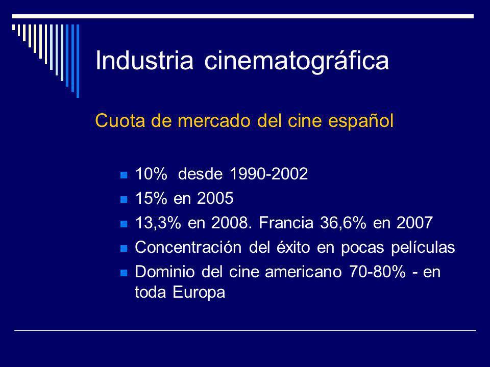 Industria cinematográfica Cuota de mercado del cine español 10% desde 1990-2002 15% en 2005 13,3% en 2008. Francia 36,6% en 2007 Concentración del éxi
