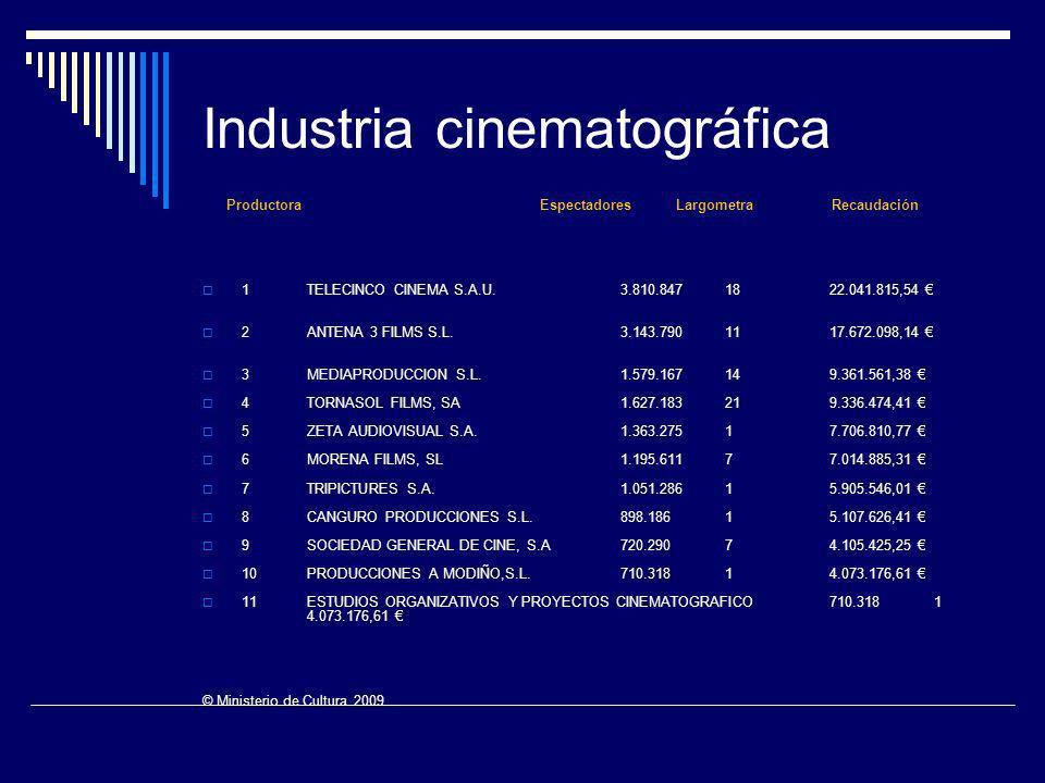 ProductoraEspectadores Largometra Recaudación 1 TELECINCO CINEMA S.A.U. 3.810.847 18 22.041.815,54 2 ANTENA 3 FILMS S.L. 3.143.790 11 17.672.098,14 3
