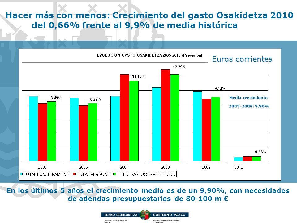 En los ú ltimos 5 a ñ os el crecimiento medio es de un 9,90%, con necesidades de adendas presupuestarias de 80-100 m Hacer m á s con menos: Crecimient