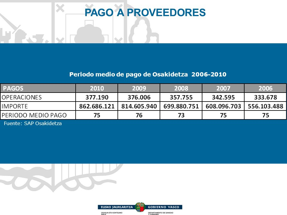 Periodo medio de pago de Osakidetza 2006-2010 PAGO A PROVEEDORES Fuente: SAP Osakidetza