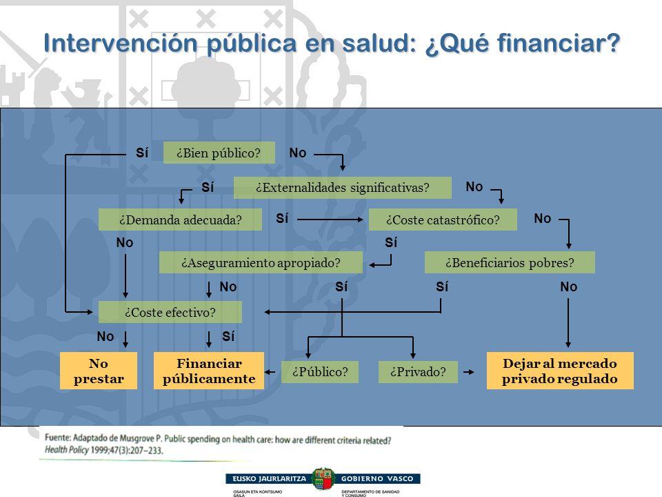 Intervención pública en salud: ¿Qué financiar? ¿Bien público? No Sí ¿Privado?¿Público? ¿Demanda adecuada? ¿Externalidades significativas? ¿Coste efect