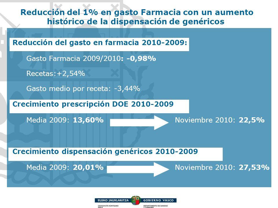 Reducción del gasto en farmacia 2010-2009: Gasto Farmacia 2009/2010: -0,98% Recetas:+2,54% Gasto medio por receta: -3,44% Crecimiento prescripción DOE