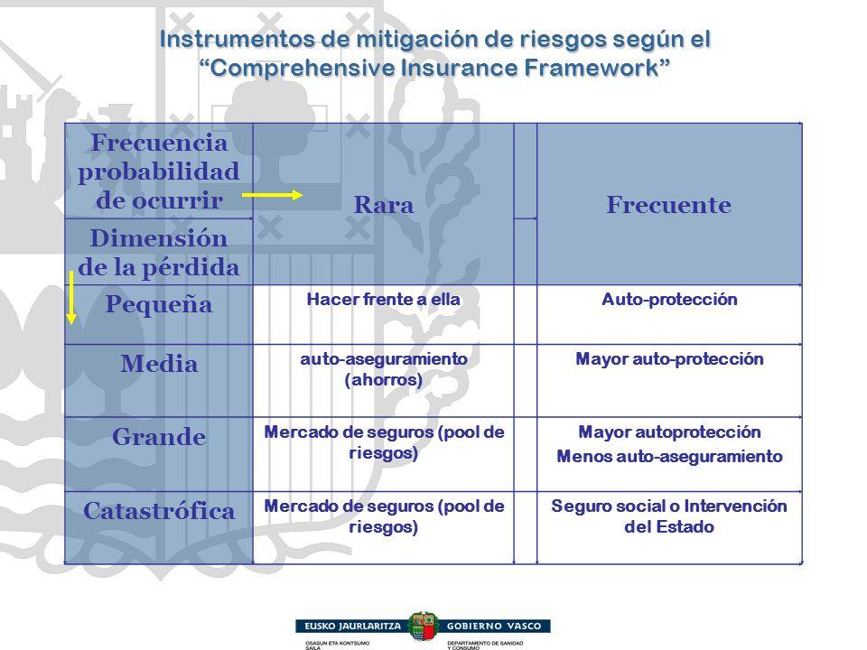 Instrumentos de mitigación de riesgos según el Comprehensive Insurance Framework Frecuencia probabilidad de ocurrir RaraFrecuente Dimensión de la pérd