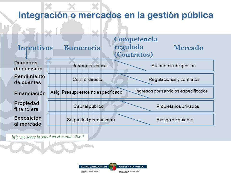 Integración o mercados en la gestión pública Derechos de decisión Rendimiento de cuentas Exposición al mercado Propiedad financiera Financiación Incen