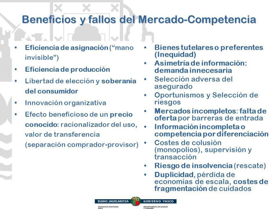 Beneficios y fallos del Mercado-Competencia Eficiencia de asignación (mano invisible) Eficiencia de producción Libertad de elección y soberanía del co