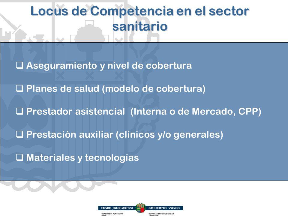 Locus de Competencia en el sector sanitario Aseguramiento y nivel de cobertura Planes de salud (modelo de cobertura) Prestador asistencial (Interna o