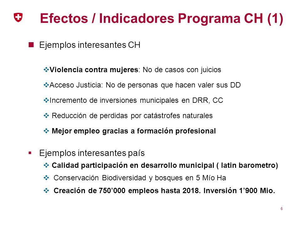 Efectos / Indicadores Programa CH (1) Ejemplos interesantes CH Violencia contra mujeres: No de casos con juicios Acceso Justicia: No de personas que h