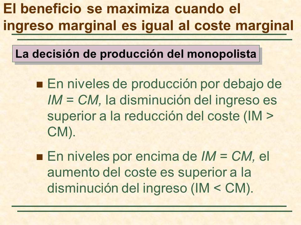 El beneficio se maximiza cuando el ingreso marginal es igual al coste marginal En niveles de producción por debajo de IM = CM, la disminución del ingreso es superior a la reducción del coste (IM > CM).