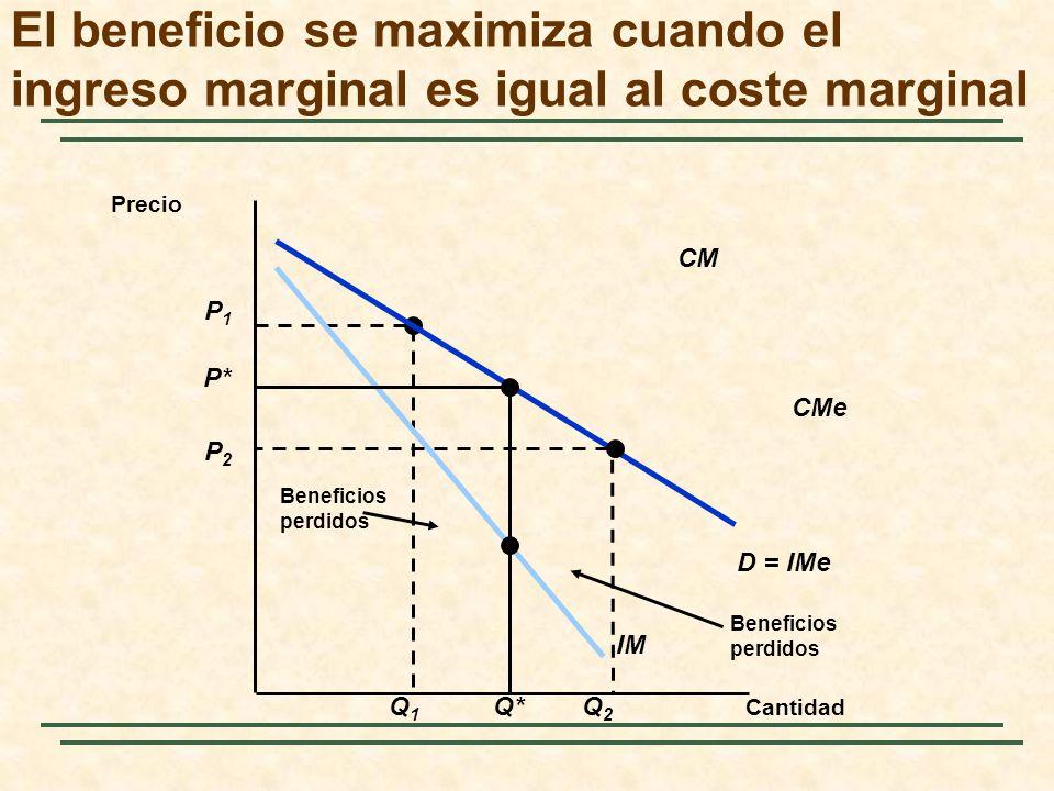 Beneficios perdidos P1P1 Q1Q1 Beneficios perdidos CM CMe Cantidad Precio D = IMe IM P* Q* P2P2 Q2Q2 El beneficio se maximiza cuando el ingreso marginal es igual al coste marginal