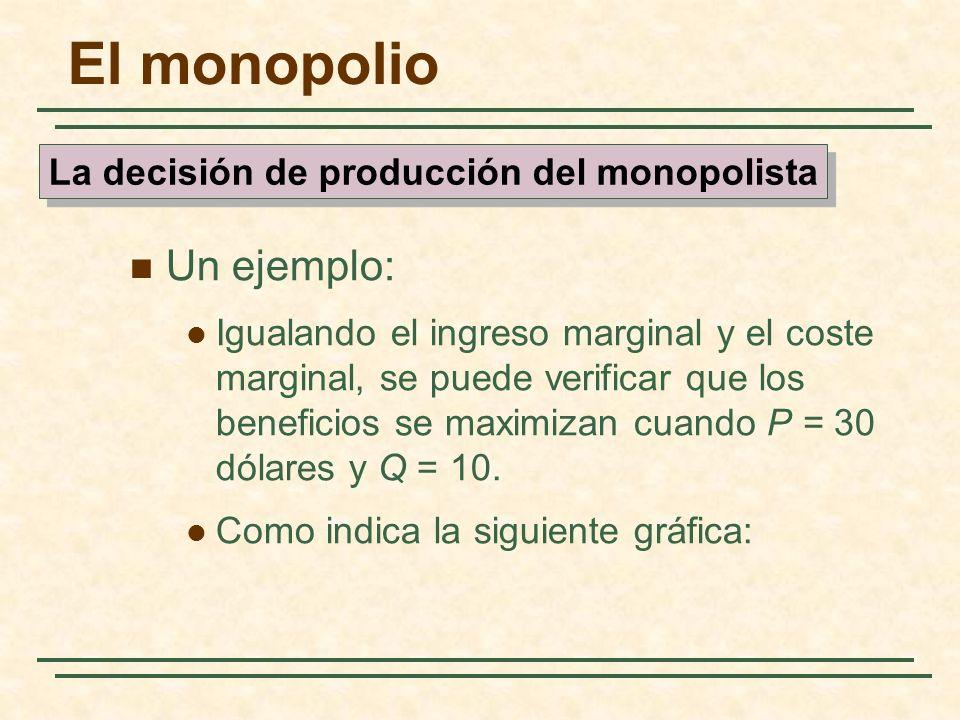 Un ejemplo: Igualando el ingreso marginal y el coste marginal, se puede verificar que los beneficios se maximizan cuando P = 30 dólares y Q = 10.