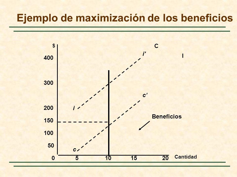 Cantidad $ 05101520 100 150 200 300 400 50 I Beneficios i i c c Ejemplo de maximización de los beneficios C