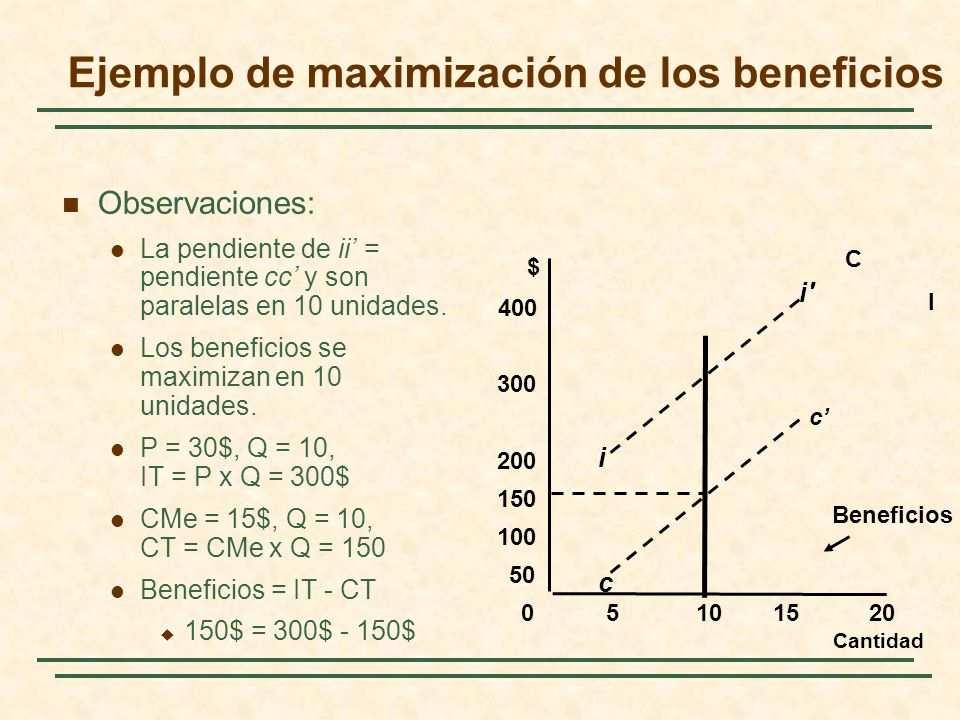 Observaciones: La pendiente de ii = pendiente cc y son paralelas en 10 unidades.