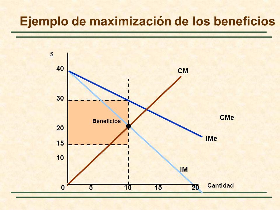 Beneficios IMe IM CM CMe Cantidad $ 05101520 10 20 30 40 15 Ejemplo de maximización de los beneficios