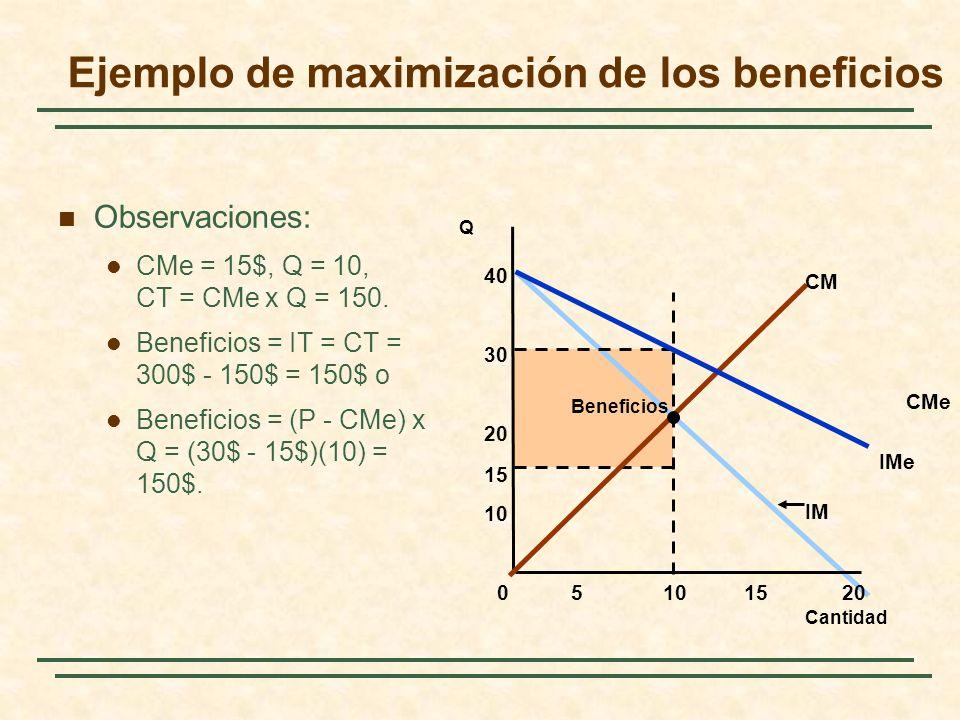 Observaciones: CMe = 15$, Q = 10, CT = CMe x Q = 150.
