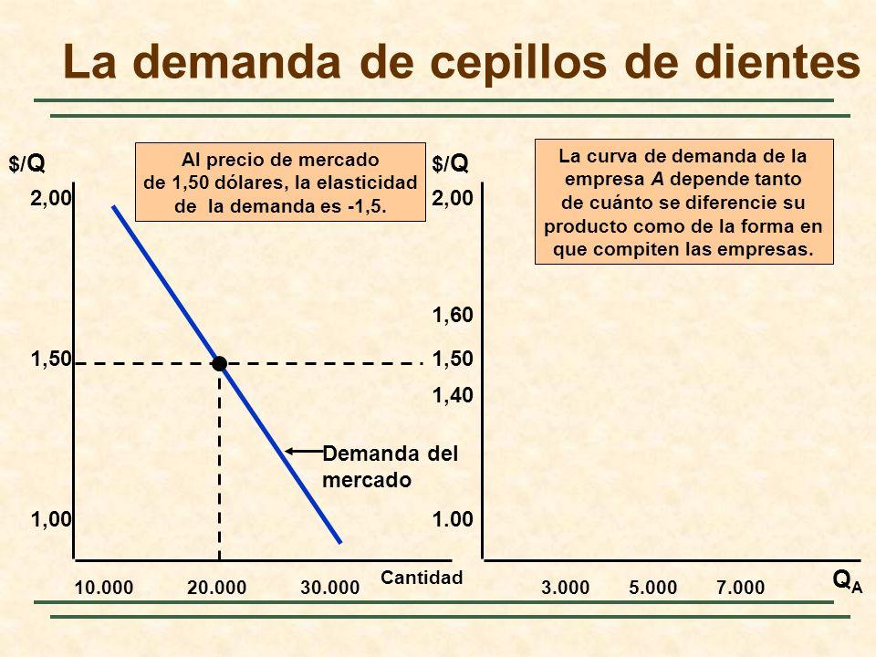 Cantidad 10.000 2,00 QAQA $/ Q 1,50 1,00 20.00030.0003.0005.0007.000 2,00 1,50 1.00 1,40 1,60 Al precio de mercado de 1,50 dólares, la elasticidad de la demanda es -1,5.