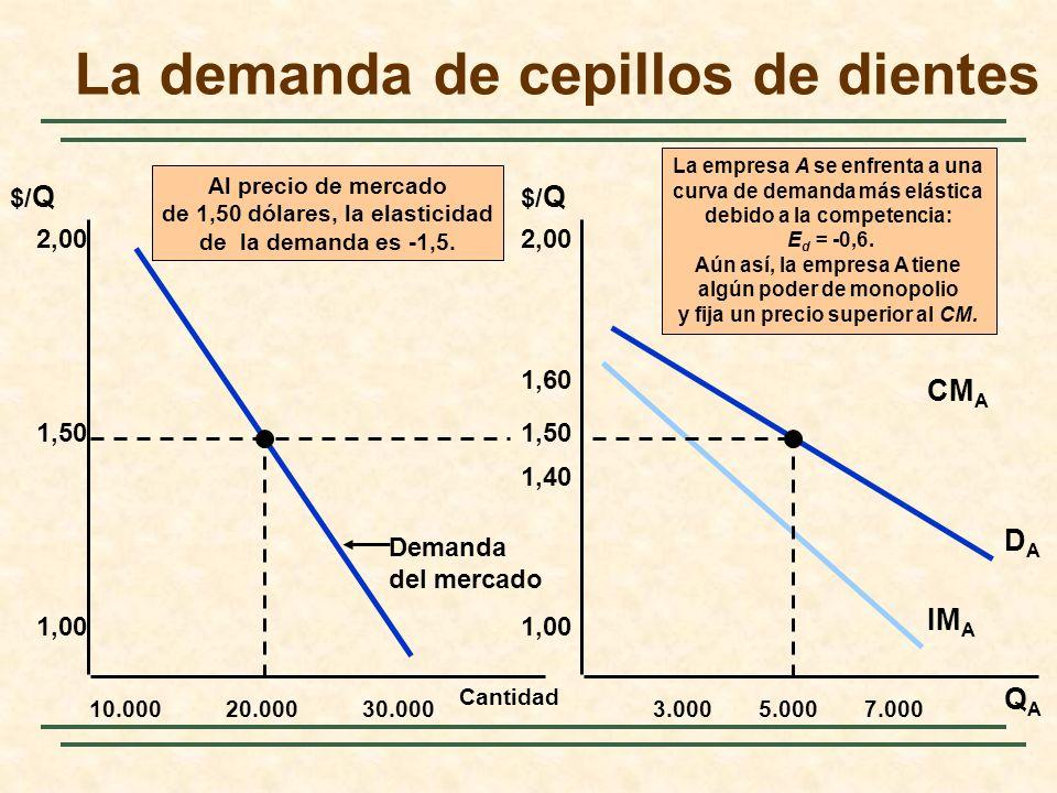 Al precio de mercado de 1,50 dólares, la elasticidad de la demanda es -1,5.