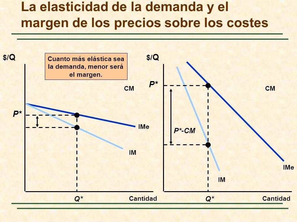 La elasticidad de la demanda y el margen de los precios sobre los costes $/ Q Cantidad IMe IM IMe CM Q* P* P*-CM Cuanto más elástica sea la demanda, menor será el margen.