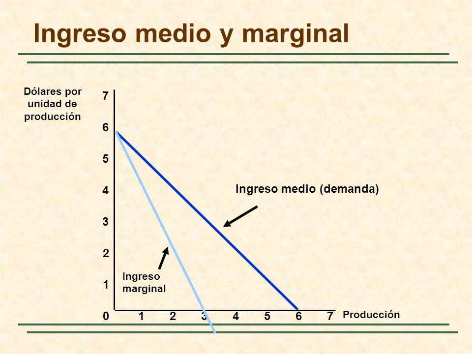 Ingreso medio y marginal Producción 0 1 2 3 Dólares por unidad de producción 1234567 4 5 6 7 Ingreso medio (demanda) Ingreso marginal