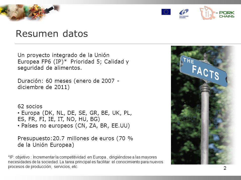 2 Resumen datos Un proyecto integrado de la Unión Europea FP6 (IP)* Prioridad 5; Calidad y seguridad de alimentos. Duración: 60 meses (enero de 2007 -
