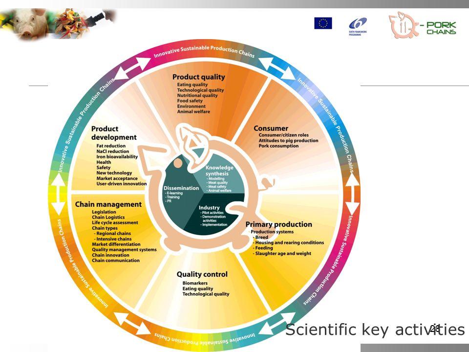 28 Scientific key activities