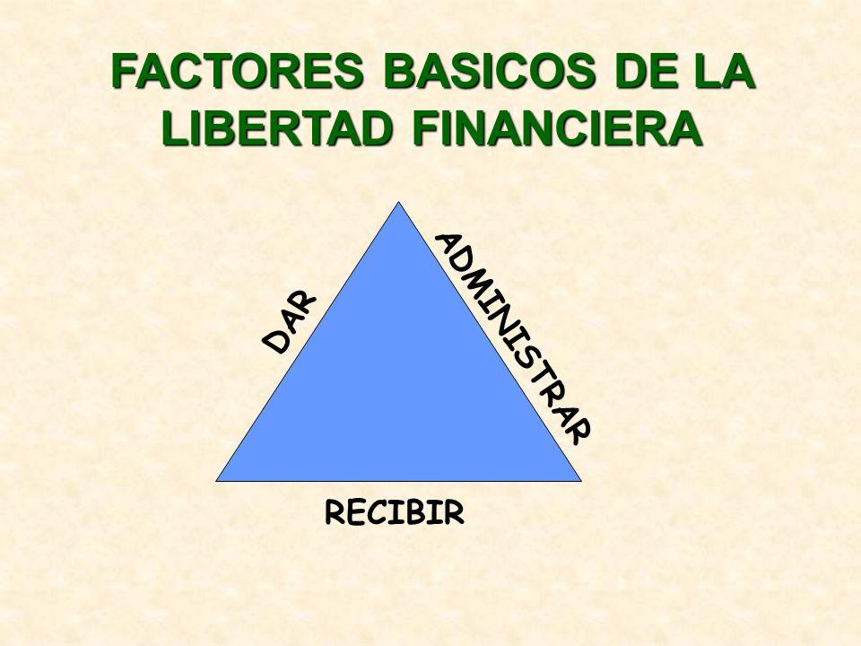 FACTORES BASICOS DE LA LIBERTAD FINANCIERA D ar A dministrar R ecibir =DAR