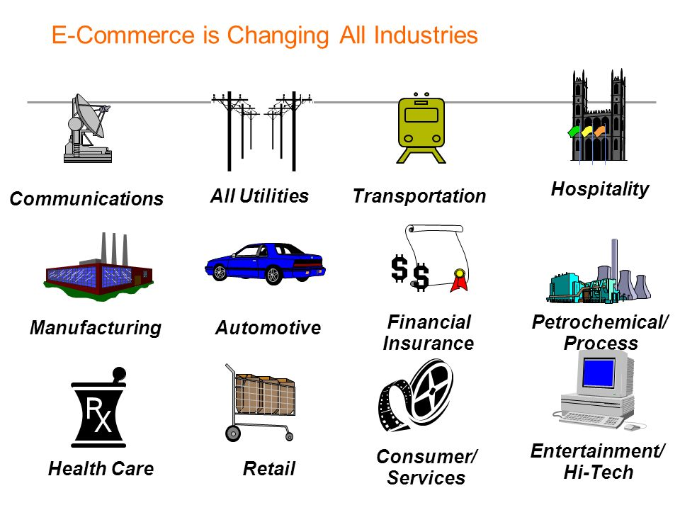 E-Commerce is Changing All Industries Communications All Utilities Hospitality Automotive Financial Insurance Petrochemical/ Process Transportation Ma