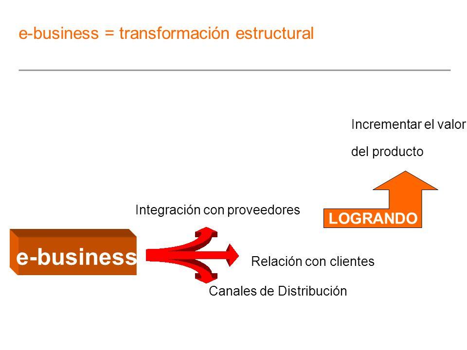 Incrementar el valor del producto e-business Integración con proveedores Relación con clientes Canales de Distribución LOGRANDO e-business = transform