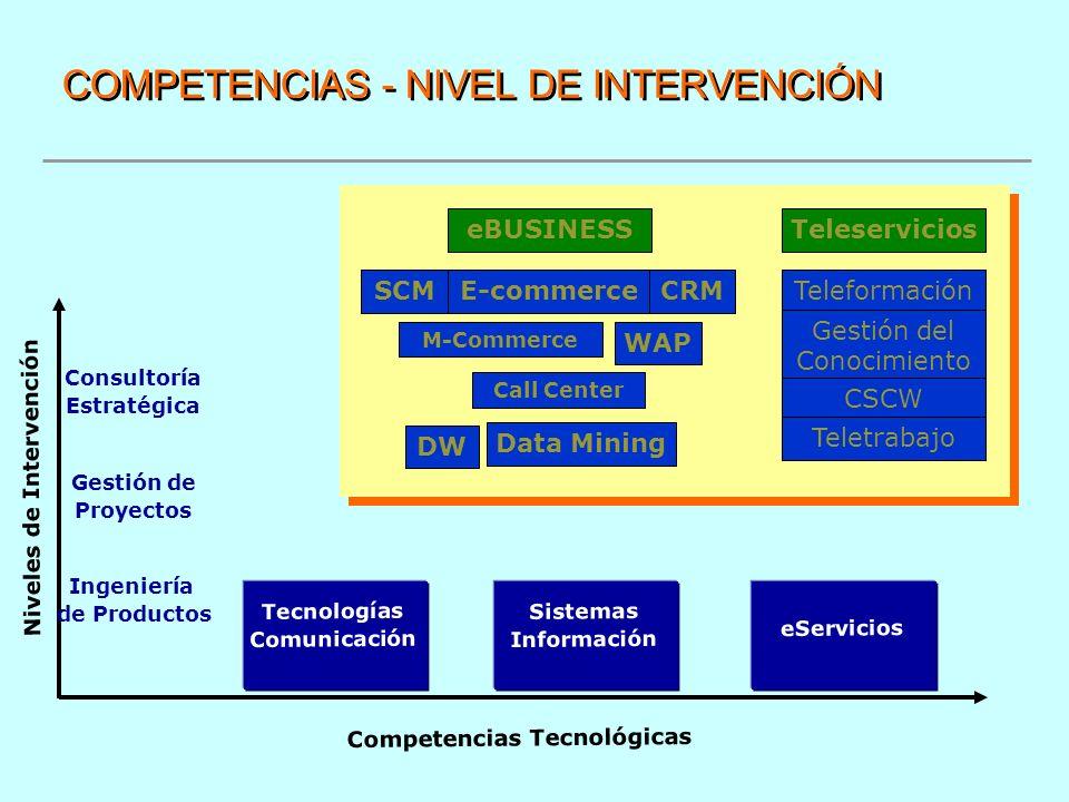 COMPETENCIAS - NIVEL DE INTERVENCIÓN Niveles de Intervención Competencias Tecnológicas Tecnologías Comunicación Sistemas Información eServicios Ingeni