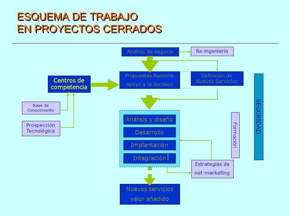 ESQUEMA DE TRABAJO EN PROYECTOS CERRADOS Propuestas Asesoría Apoyo a la decisión Nuevos servicios valor añadido Análisis y diseño Implantación Desarro