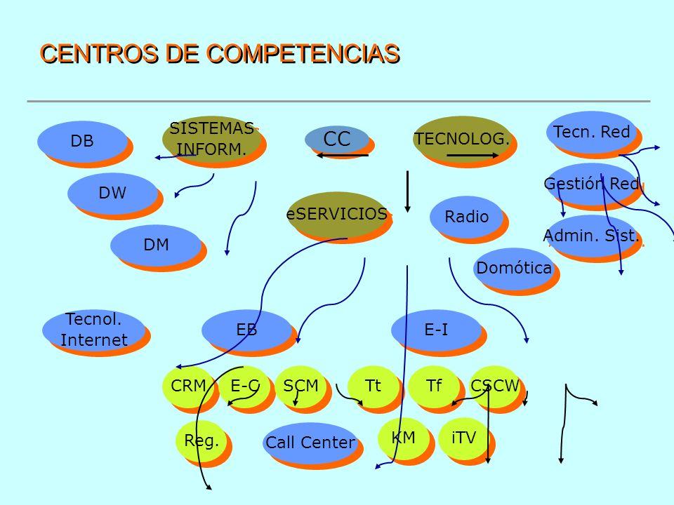 CENTROS DE COMPETENCIAS eSERVICIOS CC TECNOLOG. SISTEMAS INFORM. SISTEMAS INFORM. DB DW DM Tecnol. Internet Tecnol. Internet EB E-I Tecn. Red Gestión