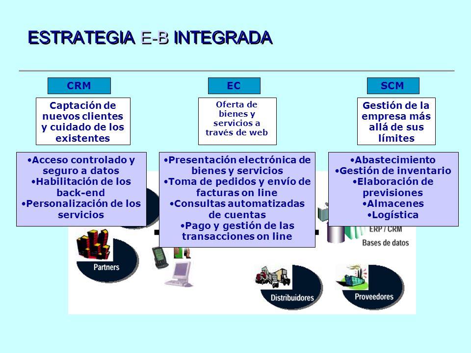 ESTRATEGIA E-B INTEGRADA Gestión de la empresa más allá de sus límites SCM Abastecimiento Gestión de inventario Elaboración de previsiones Almacenes L
