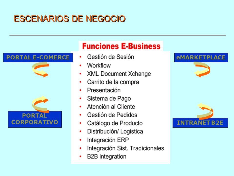 ESCENARIOS DE NEGOCIO PORTAL E-COMERCE PORTAL CORPORATIVO eMARKETPLACE INTRANET B2E
