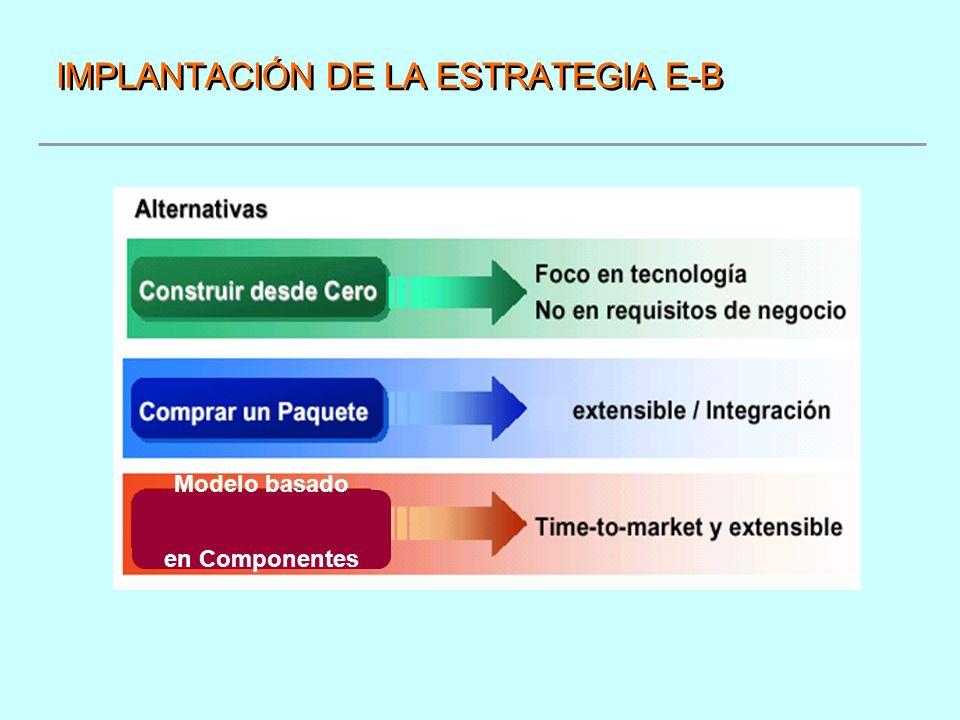 IMPLANTACIÓN DE LA ESTRATEGIA E-B Modelo basado en Componentes