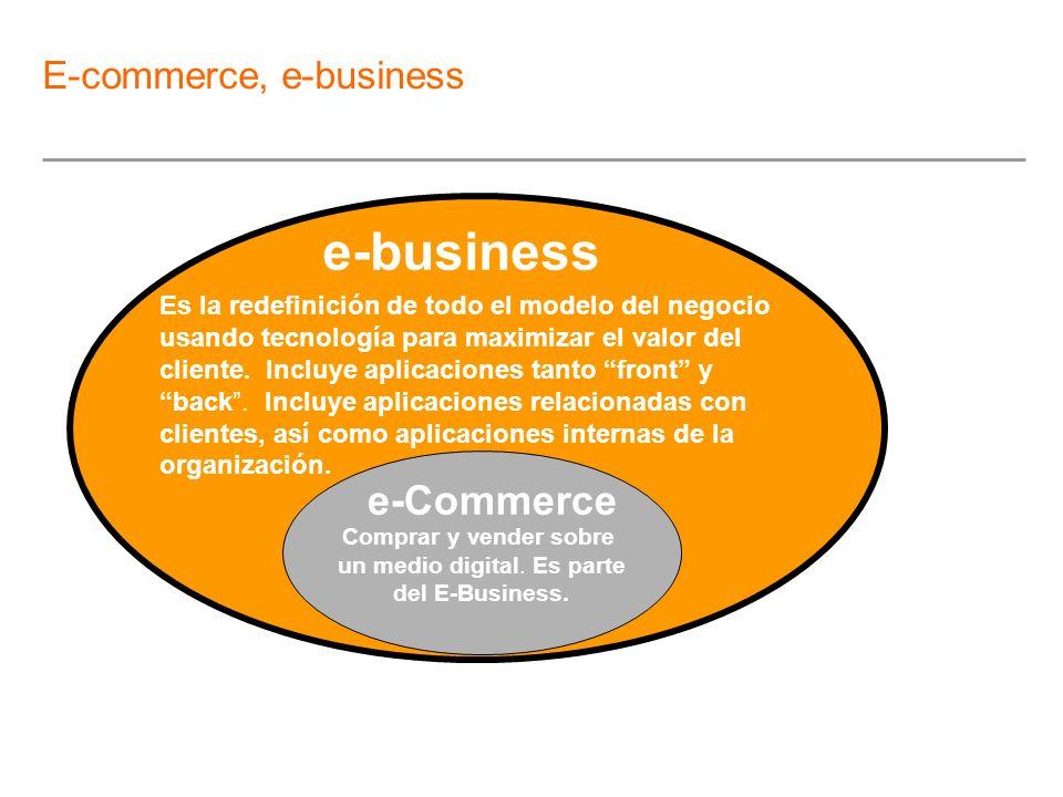 Comprar y vender sobre un medio digital. Es parte del E-Business. e-Commerce e-business Es la redefinición de todo el modelo del negocio usando tecnol