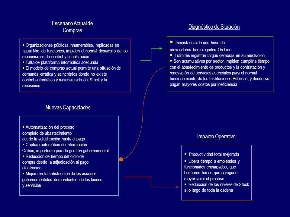 Organizaciones públicas innumerables, replicadas en igual Nro. de funciones, impiden el normal desarrollo de los mecanismos de control y fiscalización