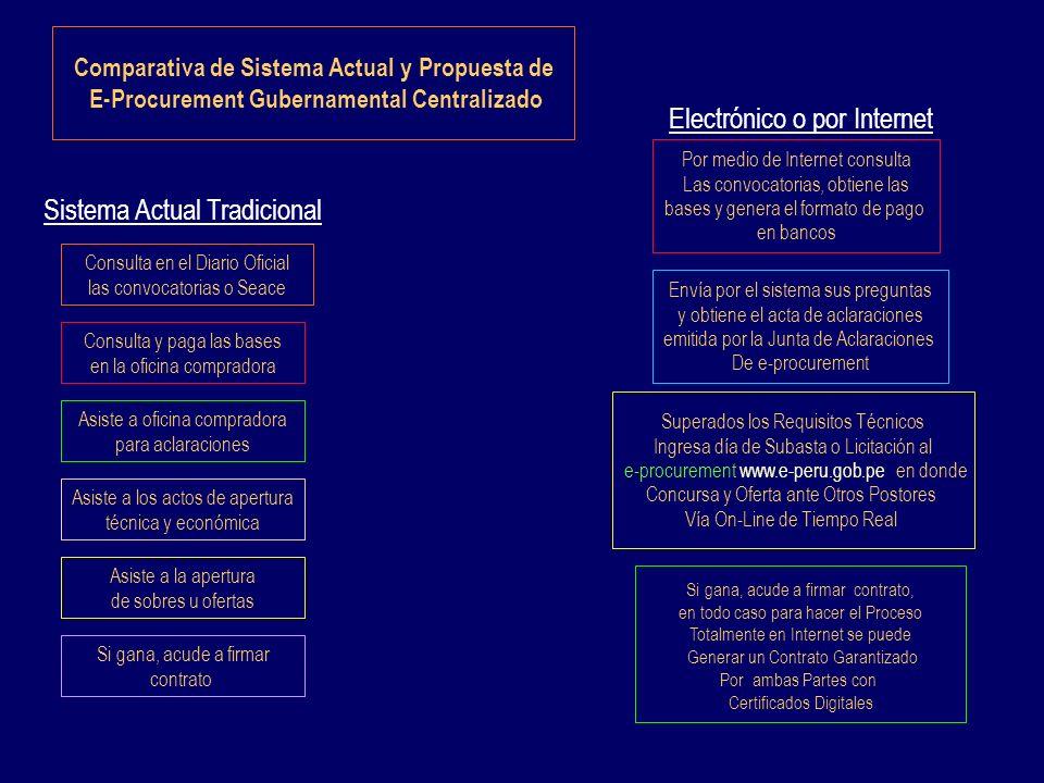 Comparativa de Sistema Actual y Propuesta de E-Procurement Gubernamental Centralizado Sistema Actual Tradicional Consulta en el Diario Oficial las con