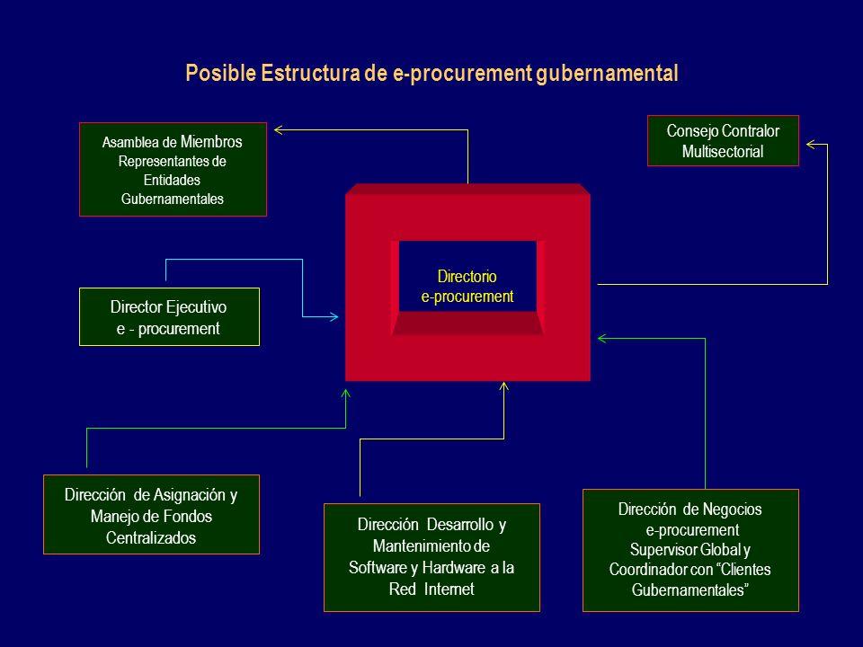 Posible Estructura de e-procurement gubernamental Directorio e-procurement Asamblea de Miembros Representantes de Entidades Gubernamentales Dirección