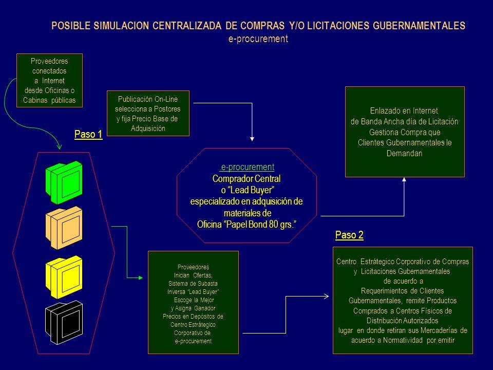 POSIBLE SIMULACION CENTRALIZADA DE COMPRAS Y/O LICITACIONES GUBERNAMENTALES e-procurement.e-procurement Comprador Central o Lead Buyer especializado e