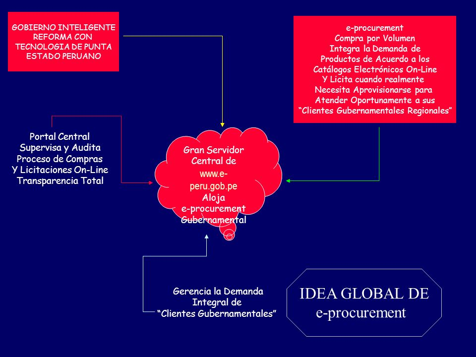 Gran Servidor Central de www.e- peru.gob.pe Aloja e-procurement Gubernamental Gerencia la Demanda Integral de Clientes Gubernamentales e-procurement C